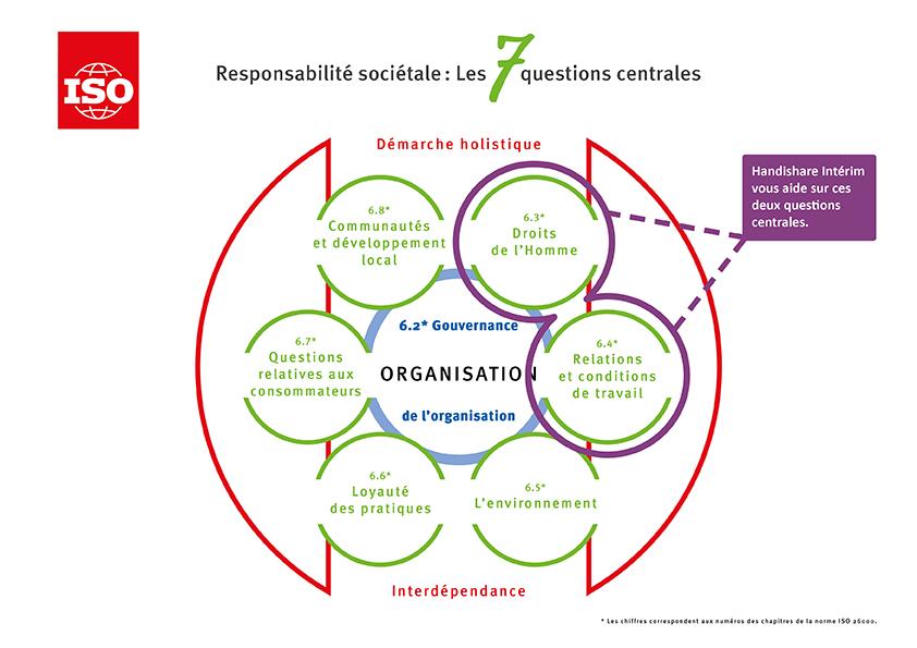 L'ISO 26000 envisage la RSE comme une démarche holistique guidée par 7 questions centrales interdépendantes, disposée en fleur: Gouvernance de l'organisation ; (qui est vue comme le cœur de la fleur) Droits de l'homme ; Relations et conditions de travail ; L'environnement ; Loyauté des pratiques ; Questions relatives aux consommateurs ; Communautés et développement local. Handishare Intérim vous accompagne sur les question centrales : Droits de l'homme et Relations et conditions de travail ;
