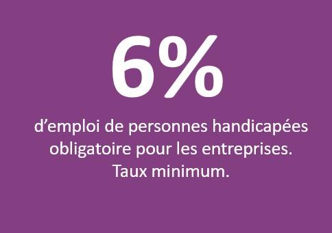 6 % d'emploi de personnes handicapées obligatoire pour les entreprises