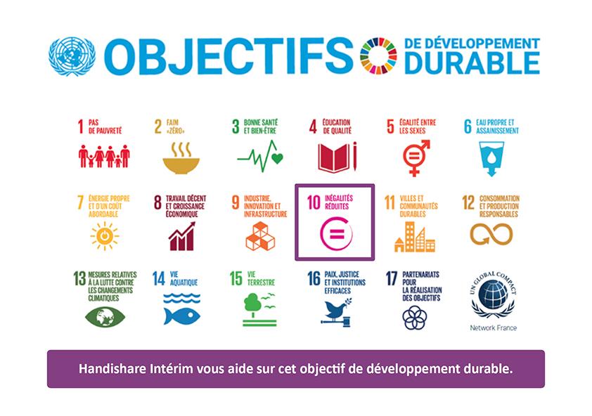 Le Global Compact liste 17 objectifs de développement durable à poursuivre ; Objectif 1 : Lutter contre la pauvreté Objectif 2 : Lutte contre la faim Objectif 3 : Accès à la santé Objectif 4 : Accès à une éducation de qualité Objectif 5 : Egalité entre les sexes Objectif 6 : Accès à l'eau salubre et à l'assainissement Objectif 7 : Recours aux énergies renouvelables Objectif 8 : Accès à des emplois décents Objectif 9 : Bâtir une infrastructure résiliente, promouvoir une industrialisation durable qui profite à tous et encourager l'innovation Objectif 10 : Réduction des inégalités Objectif 11 : Villes et communautés durables Objectif 12 : Consommation et production responsables Objectif 13 : Lutte contre le changement climatique Objectif 15 : Vie terrestre Objectif 16 : Justice et paix Objectif 17 : Partenariats pour la réalisation des objectifs Handishare Intérim vous accompagne sur l'ODD 10 : Réduction des inégalités